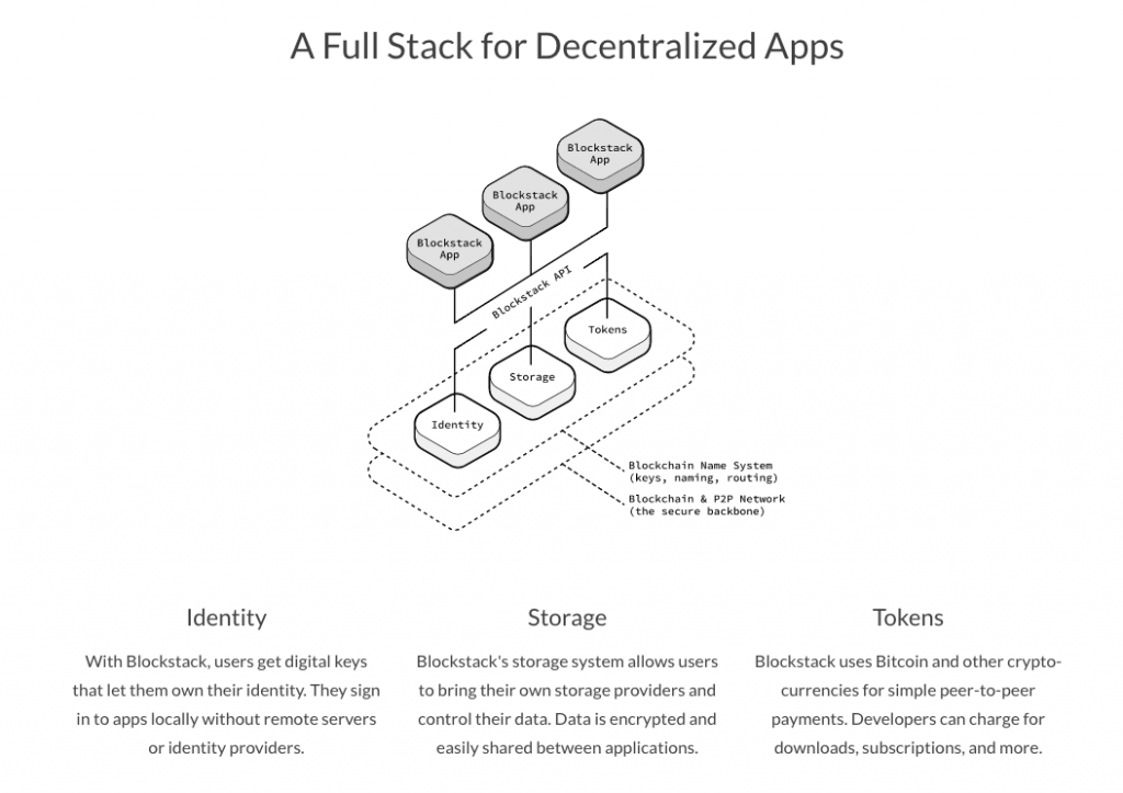 Blockstack: Blockchain Naming System(BNS) - It Makes The